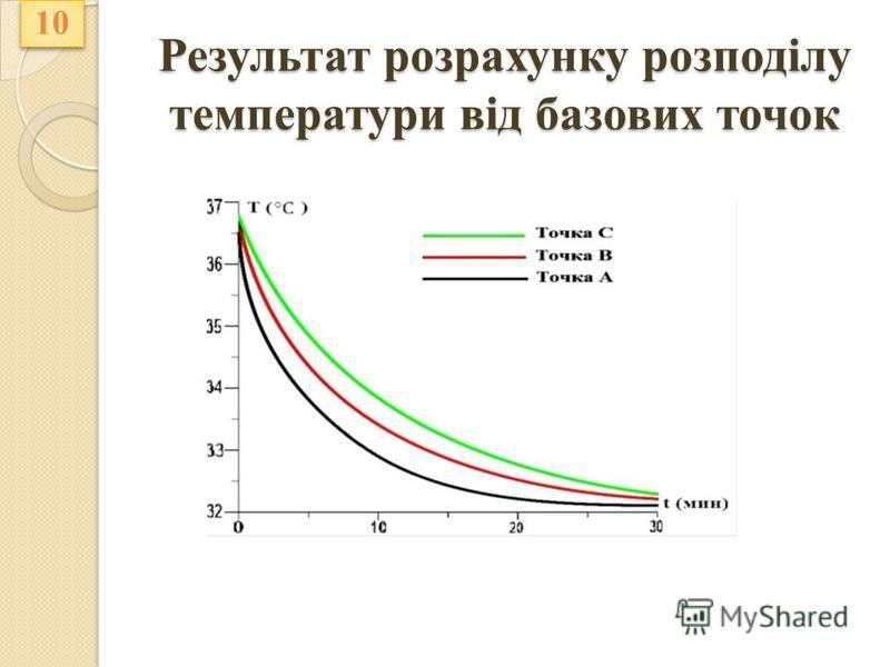 Результат розрахунку розподілу температури від базових точок 10