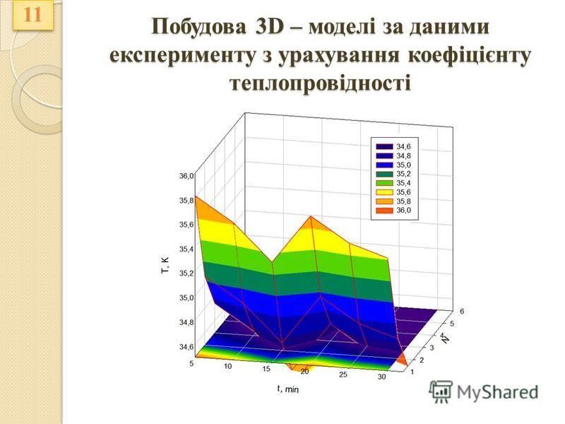 Побудова 3D – моделі за даними експерименту з урахування коефіцієнту теплопровідності 11