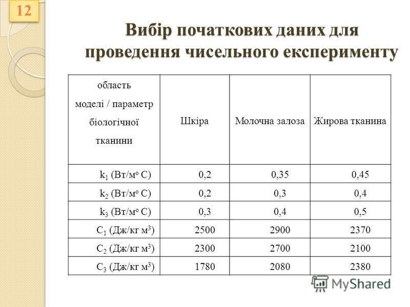Вибір початкових даних для проведення чисельного експерименту область моделі / параметр біологічної тканини ШкіраМолочна залозаЖирова тканина k 1 (Вт/м о С) 0,20,350,45 k 2 (Вт/м о С) 0,20,30,4 k 3 (Вт/м о С) 0,30,40,5 С 1 (Дж/кг м 3 ) 250029002370 С
