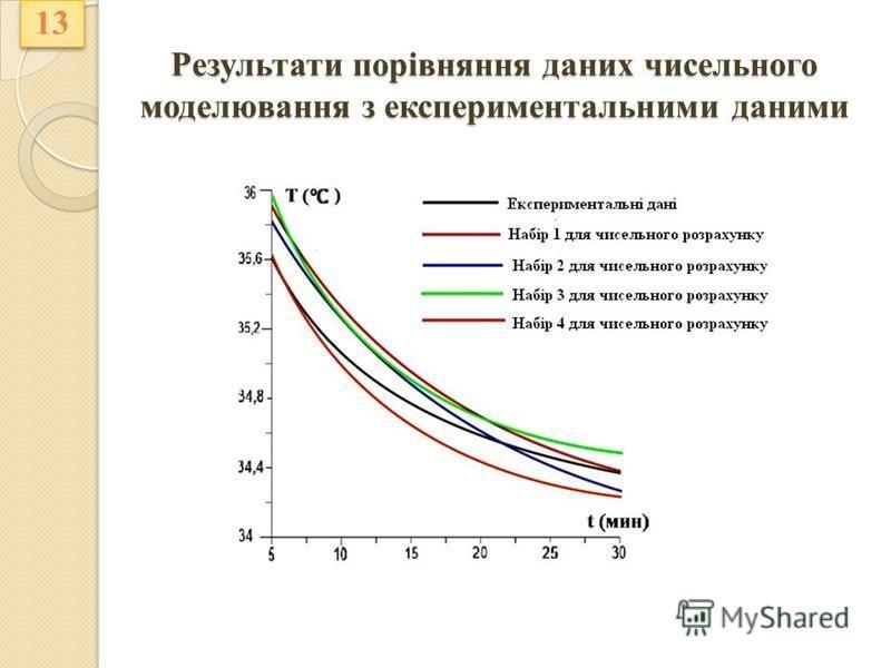 Результати порівняння даних чисельного моделювання з експериментальними даними 13
