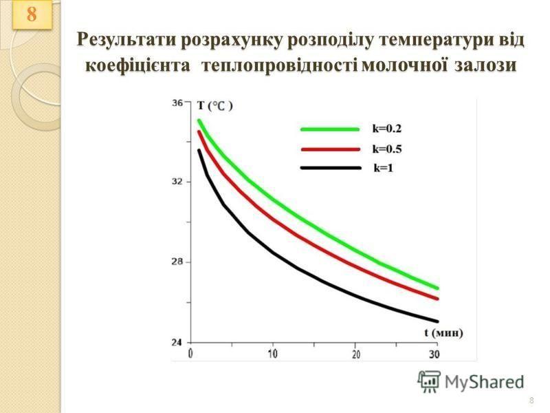 Результати розрахунку розподілу температури від коефіцієнта теплопровідності молочної залози 8 8 8