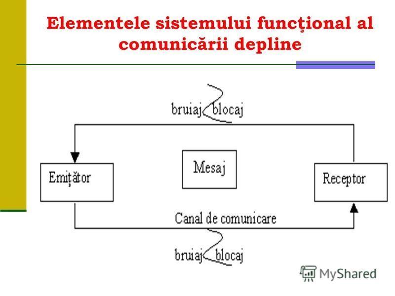 Elementele sistemului funcţional al comunicării depline