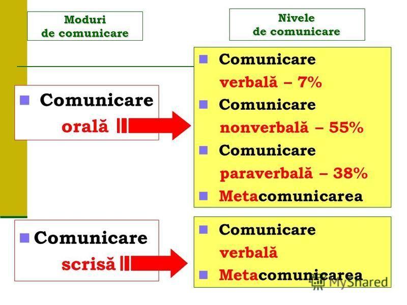 Moduri de comunicare Comunicare orală Comunicare scrisă Comunicare verbală – 7% Comunicare nonverbală – 55% Comunicare paraverbală – 38% Metacomunicarea Nivele de comunicare Comunicare verbală Metacomunicarea