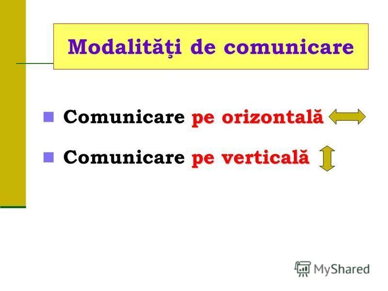 pe orizontală Comunicare pe orizontală pe verticală Comunicare pe verticală Modalităţi de comunicare