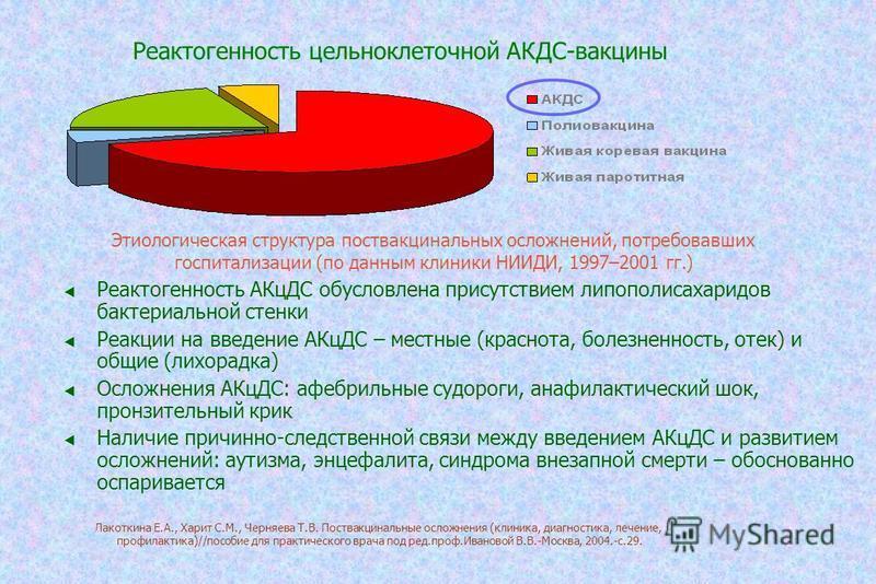 Реактогенность цельноклеточной АКДС-вакцины Реактогенность АКцДС обусловлена присутствием липополисахаридов бактериальной стенки Реакции на введение АКцДС – местные (краснота, болезненность, отек) и общие (лихорадка) Осложнения АКцДС: афебрильные суд