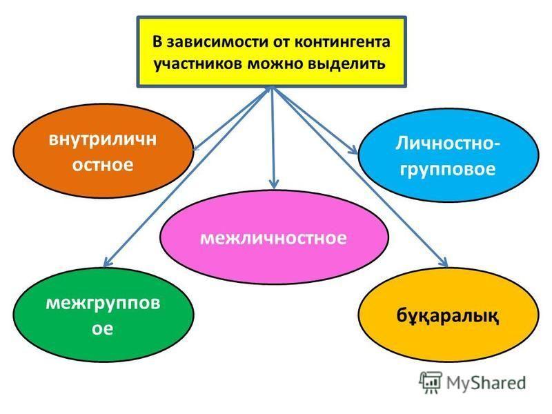 В зависимости от контингента участников можно выделить внутри личностное Личностно- групповое бұқаралық межличностное межгрупповое