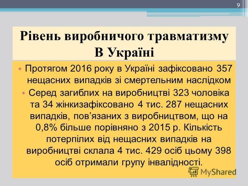 Рівень виробничого травматизму В Україні Протягом 2016 року в Україні зафіксовано 357 нещасних випадків зі смертельним наслідком Серед загиблих на виробництві 323 чоловіка та 34 жінкизафіксовано 4 тис. 287 нещасних випадків, повязаних з виробництвом,