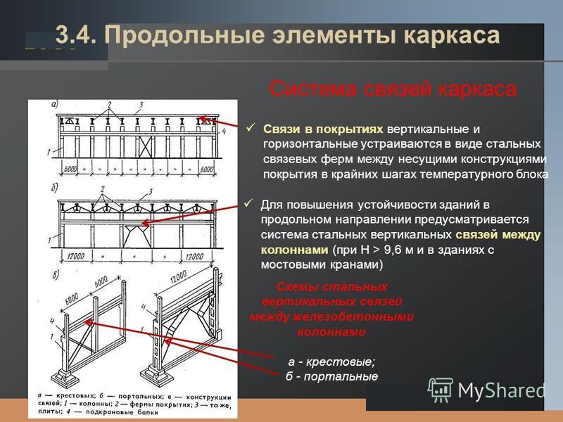 LOGO 3.4. Продольные элементы каркаса Для повышения устойчивости зданий в продольном направлении предусматривается система стальных вертикальных связей между колоннами (при Н > 9,6 м и в зданиях с мостовыми кранами) Схемы стальных вертикальных связей