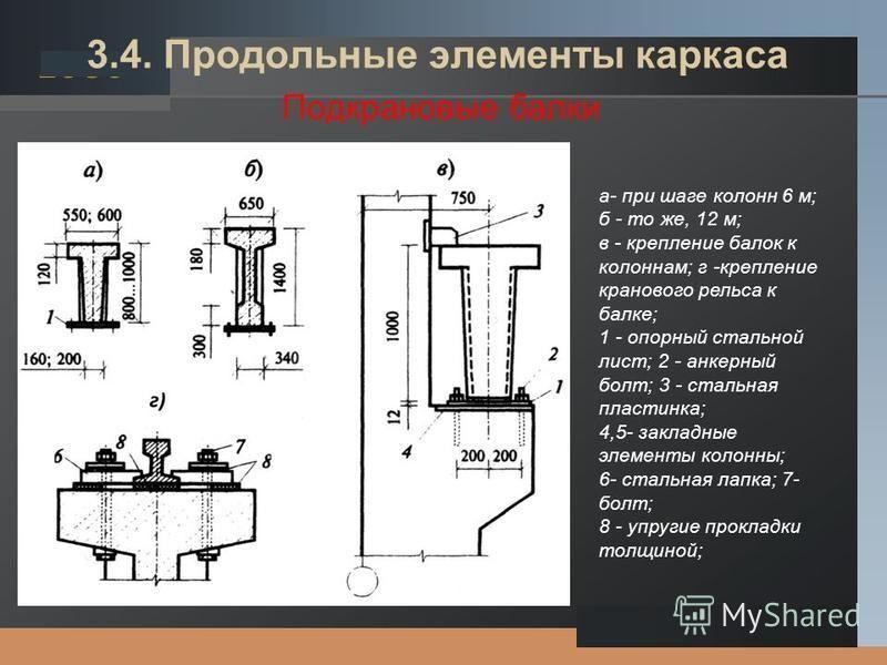 LOGO 3.4. Продольные элементы каркаса Подкрановые балки а- при шаге колонн 6 м; б - то же, 12 м; в - крепление балок к колоннам; г -крепление кранового рельса к балке; 1 - опорный стальной лист; 2 - анкерный болт; 3 - стальная пластинка; 4,5- закладн