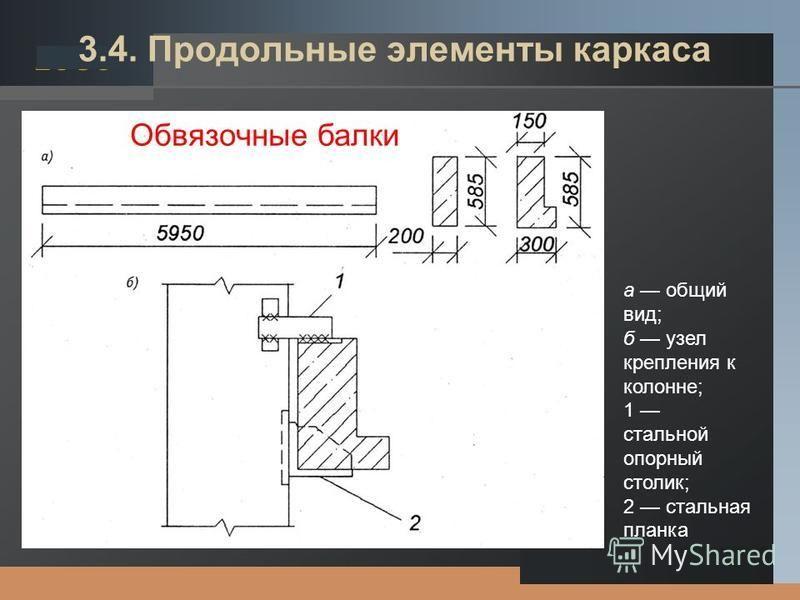 LOGO 3.4. Продольные элементы каркаса а общий вид; б узел крепления к колонне; 1 стальной опорный столик; 2 стальная планка Обвязочные балки