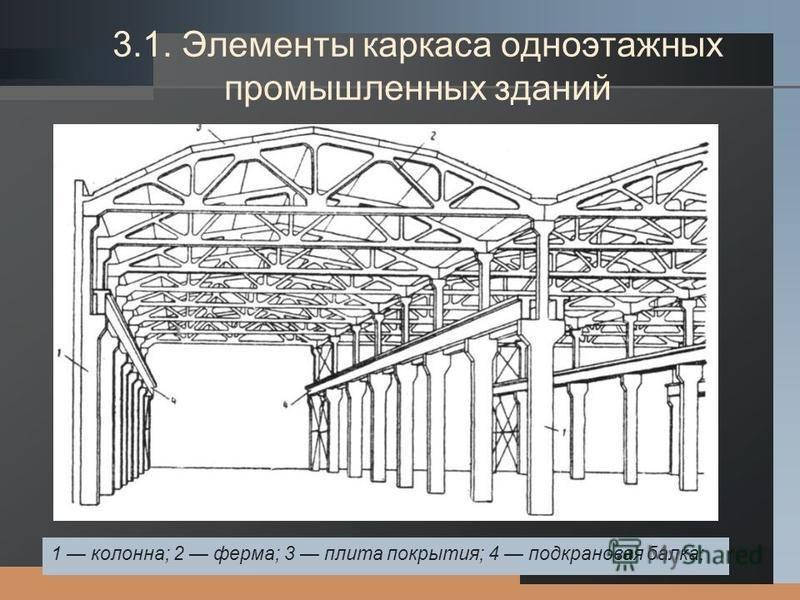 LOGO 3.1. Элементы каркаса одноэтажных промышленных зданий 1 колонна; 2 ферма; 3 плита покрытия; 4 подкрановая балка;