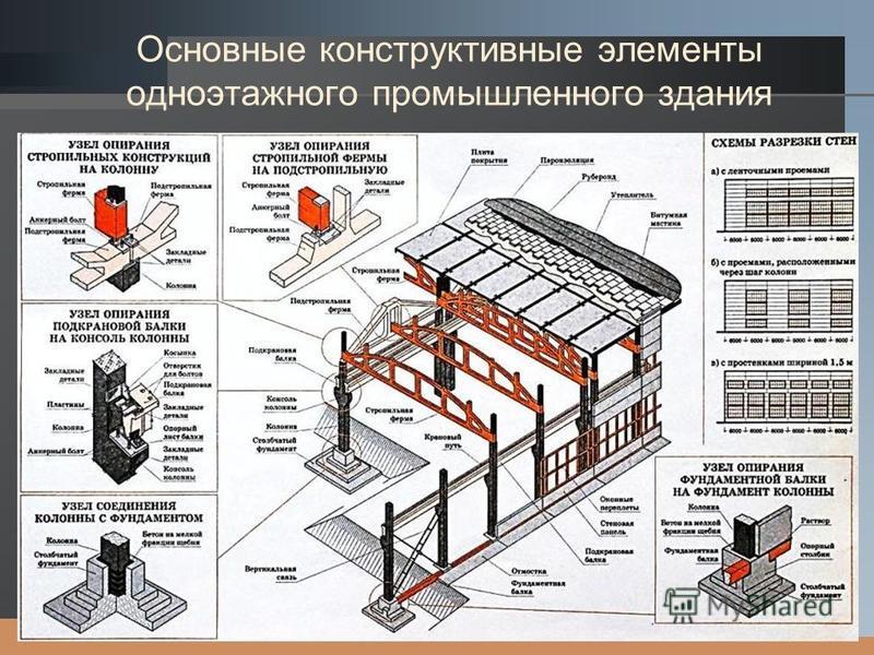 LOGO Основные конструктивные элементы одноэтажного промышленного здания