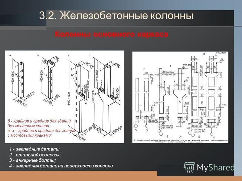 LOGO 1 - закладные детали; 2 - стальной оголовок; 3 - анкерные болты; 4 - закладная деталь на поверхности консоли Колонны основного каркаса б - крайние и средние для зданий без мостовых кранов; в, г – крайние и средние для зданий с мостовыми кранами;