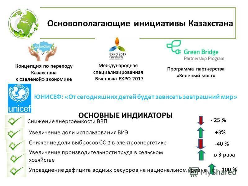 Основополагающие инициативы Казахстана Концепция по переходу Казахстана к «зеленой» экономике Международная специализированная Выставка ЕХРО-2017 Программа партнерства «Зеленый мост» ОСНОВНЫЕ ИНДИКАТОРЫ Снижение энергоемкости ВВП Увеличение доли испо