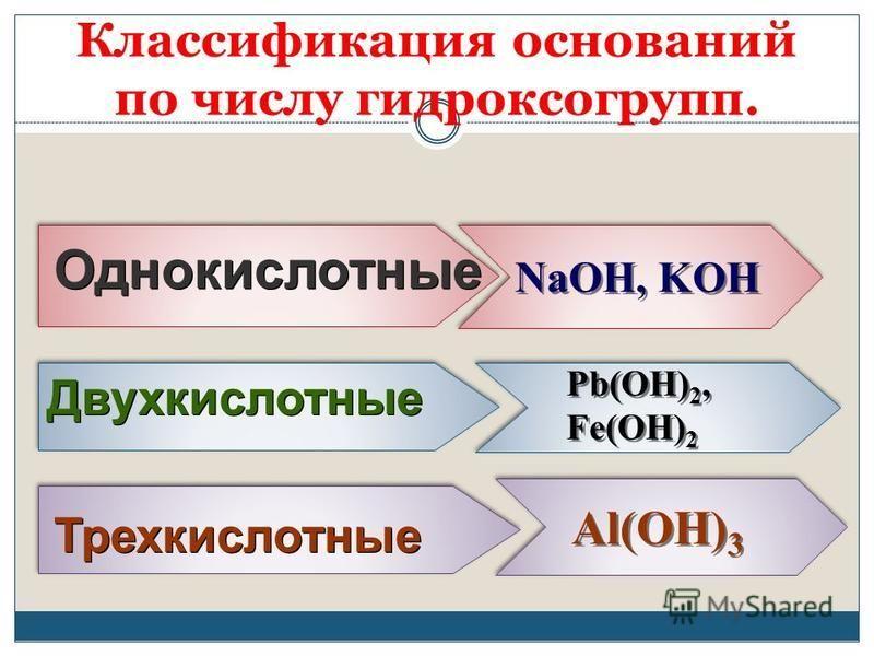 Однокислотные NaOH, KOH Двухкислотные Pb(OH) 2, Fe(OH) 2 Pb(OH) 2, Fe(OH) 2 Трехкислотные Al(OH) 3 Классификация оснований по числу гидроксогрупп.