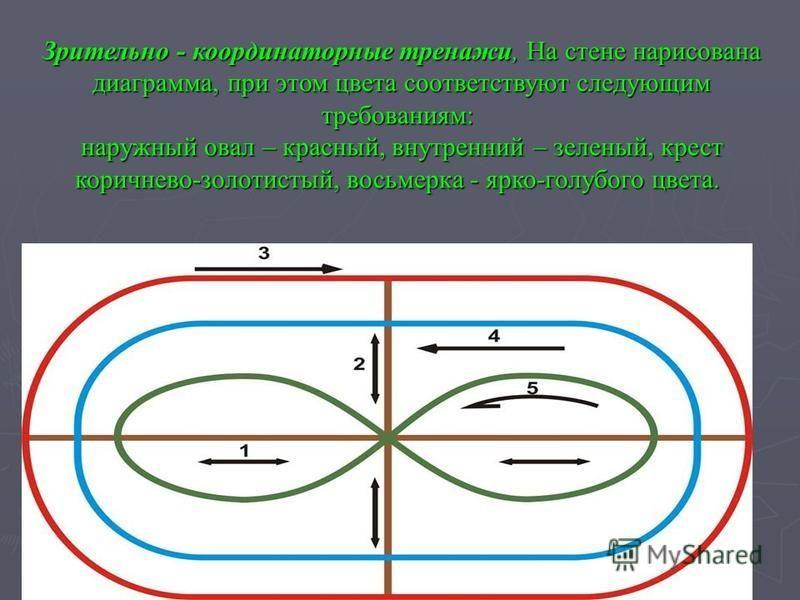Зрительно - координаторные тренажи, На стене нарисована диаграмма, при этом цвета соответствуют следующим требованиям: наружный овал – красный, внутренний – зеленый, крест коричнево-золотистый, восьмерка - ярко-голубого цвета. Зрительно - координатор