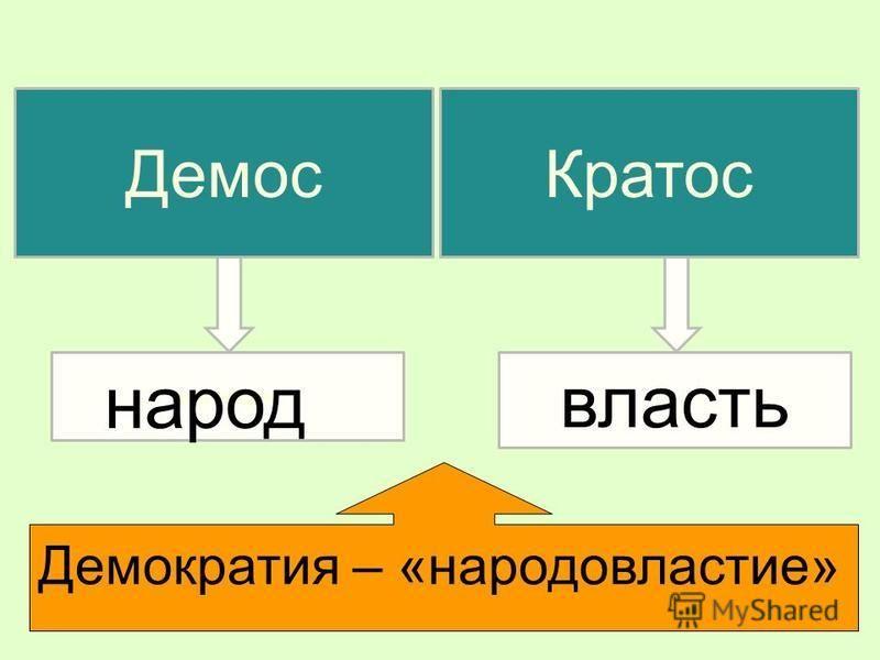Демос народна народ власть Кратос Демократия – «народовластие»