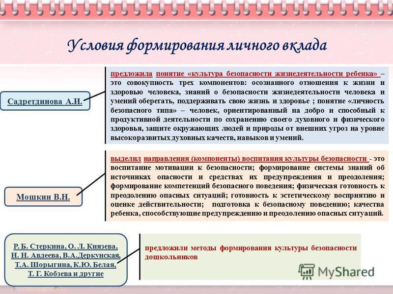 Условия формирования личного вклада Садретдинова А.И. предложила понятие «культура безопасности жизнедеятельности ребенка» – это совокупность трех компонентов: осознанного отношения к жизни и здоровью человека, знаний о безопасности жизнедеятельности