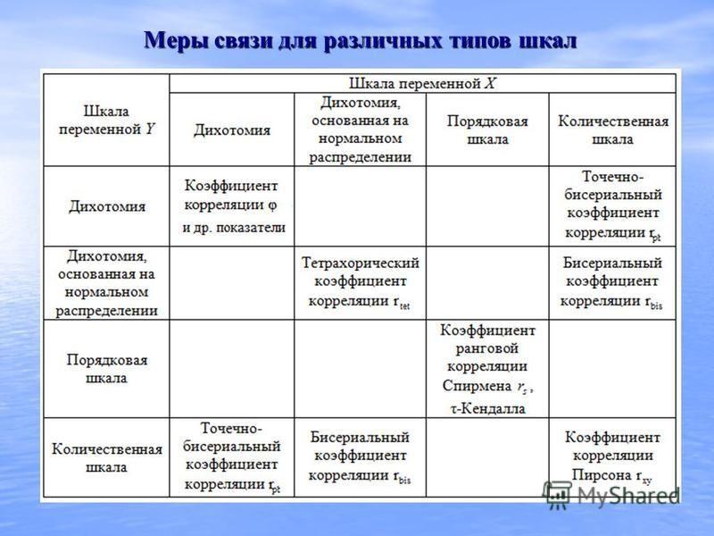 Меры связи для различных типов шкал