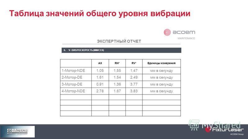 Таблица значений общего уровня вибрации ЭКСПЕРТНЫЙ ОТЧЕТ 6. V- ВИБРОСКОРОСТЬ (ММ/СЕК) AXRH*RV*Единицы измерения 1-Мотор-NDE1,051,551,47 мм в секунду 2-Мотор-DE1,611,542,49 мм в секунду 3-Мотор-DE0,911,363,77 мм в секунду 4-Мотор-NDE2,781,673,83 мм в
