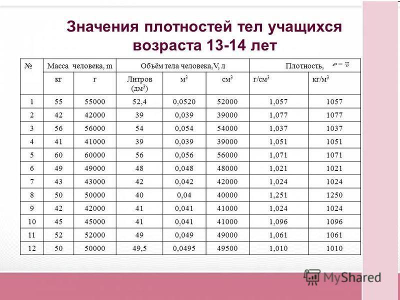 Масса человека, m Объём тела человека,V, л Плотность, кг Литров (дм 3 ) м 3 м 3 см 3 г/см 3 кг/м 3 1555500052,40,0520520001,0571057 24242000390,039390001,0771077 35656000540,054540001,0371037 44141000390,039390001,0511051 56060000560,056560001,071107