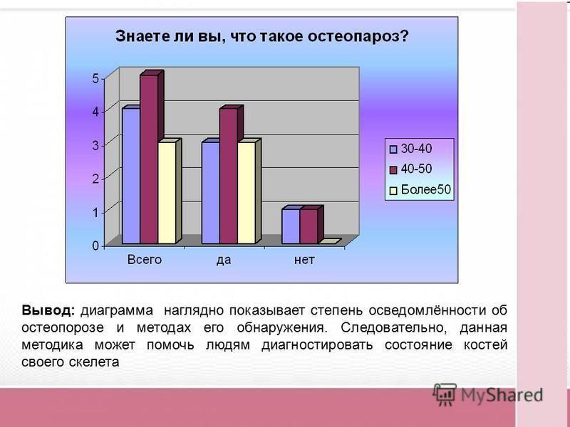 Вывод: диаграмма наглядно показывает степень осведомлённости об остеопорозе и методах его обнаружения. Следовательно, данная методика может помочь людям диагностировать состояние костей своего скелета