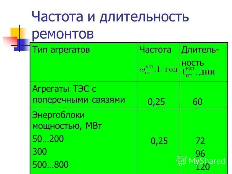 Частота и длительность ремонтов Тип агрегатов ЧастотаДлитель- ность Агрегаты ТЭС с поперечными связями 0,25 60 Энергоблоки мощностью, МВт 50…200 300 500…800 0,25 72 96 120