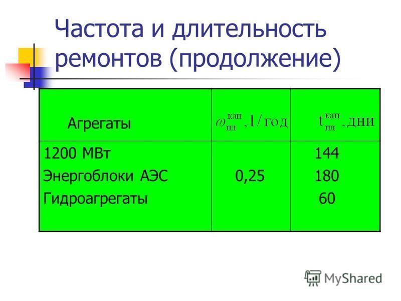 Частота и длительность ремонтов (продолжение) Агрегаты 1200 МВт Энергоблоки АЭС Гидроагрегаты 0,25 144 180 60