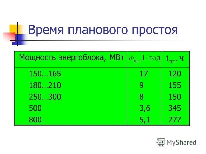 Время планового простоя Мощность энергоблока, МВт 150…165 180…210 250…300 500 800 17 9 8 3,6 5,1 120 155 150 345 277