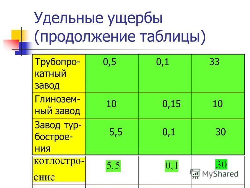 Удельные ущербы (продолжение таблицы) Трубопро- катный завод Глинозем- ный завод Завод тур- бострое- ния 0,5 10 5,5 0,1 0,15 0,1 33 10 30