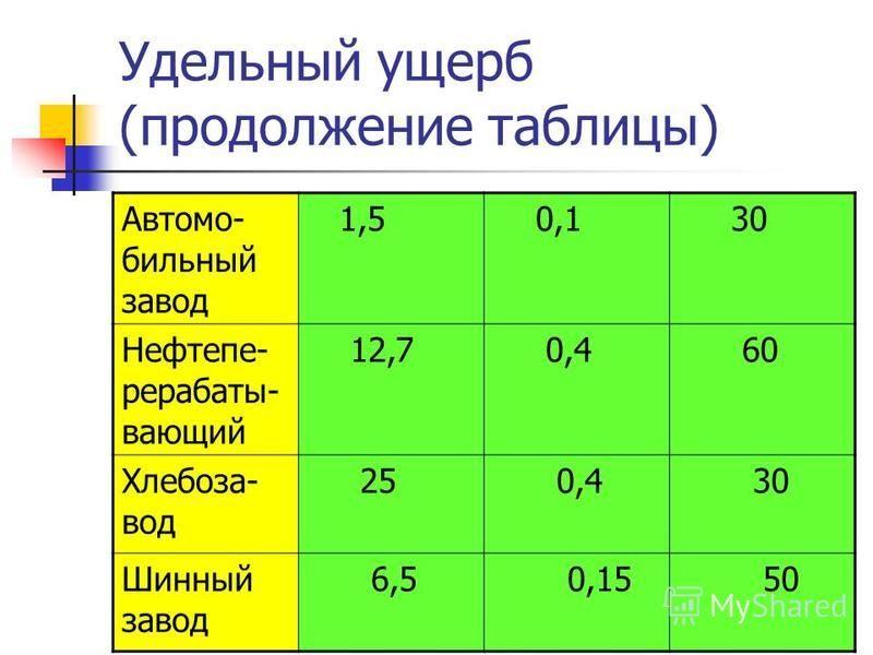 Удельный ущерб (продолжение таблицы) Автомо- бильный завод 1,5 0,1 30 Нефтепе- рерабаты- вающий 12,7 0,4 60 Хлебоза- вод 25 0,4 30 Шинный завод 6,5 0,15 50
