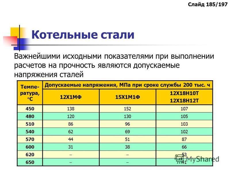 Котельные стали Важнейшими исходными показателями при выполнении расчетов на прочность являются допускаемые напряжения сталей Темпе- ратура, С Допускаемые напряжения, МПа при сроке службы 200 тыс. ч 12Х1МФ15Х1М1Ф 12Х18Н10Т 12Х18Н12Т 450138152107 4801