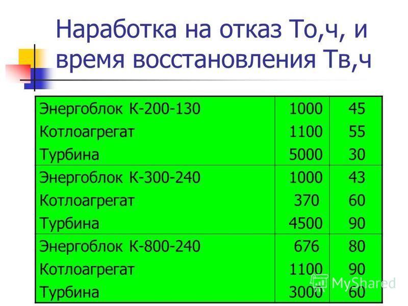 Наработка на отказ То,ч, и время восстановления Тв,ч Энергоблок К-200-130 Котлоагрегат Турбина 1000 1100 5000 45 55 30 Энергоблок К-300-240 Котлоагрегат Турбина 1000 370 4500 43 60 90 Энергоблок К-800-240 Котлоагрегат Турбина 676 1100 3000 80 90 60