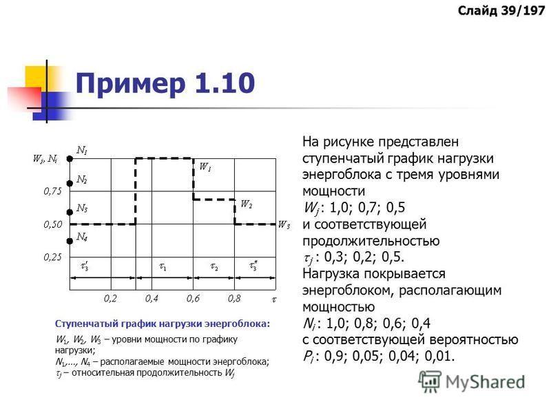 Пример 1.10 Ступенчатый график нагрузки энергоблока: W 1, W 2, W 3 – уровни мощности по графику нагрузки; N 1,…, N 4 – располагаемые мощности энергоблока; j – относительная продолжительность W j На рисунке представлен ступенчатый график нагрузки энер