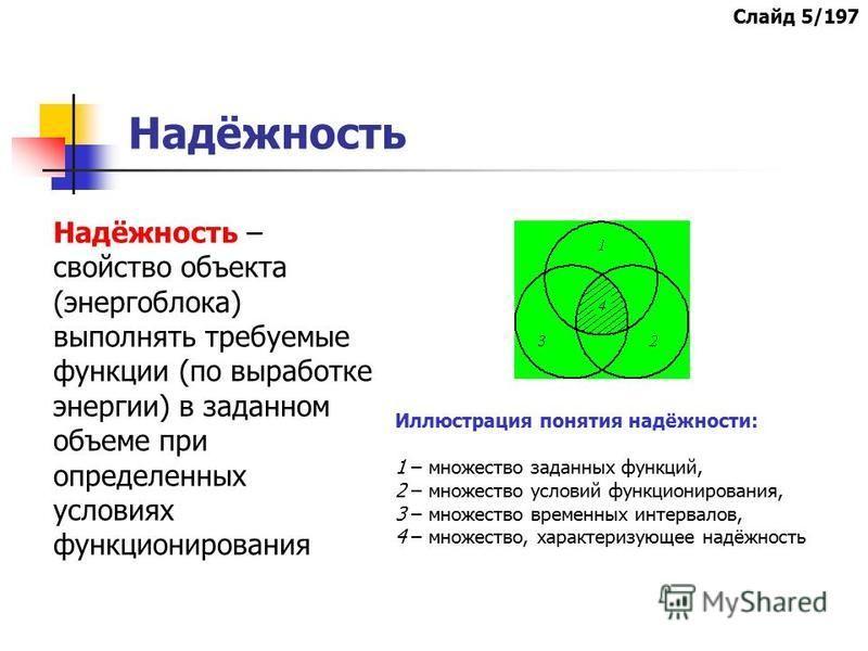 Надёжность Иллюстрация понятия надёжности: 1 – множество заданных функций, 2 – множество условий функционирования, 3 – множество временных интервалов, 4 – множество, характеризующиее надёжность Надёжность – свойство объекта (энергоблока) выполнять тр