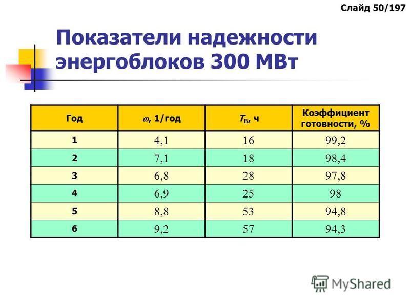 Показатели надежности энергоблоков 300 МВт Год, 1/год Т В, ч Коэффициент готовности, % 1 2 3 4 5 6 Слайд 50/197
