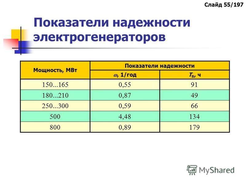 Показатели надежности электрогенераторов Мощность, МВт Показатели надежности, 1/год Т В, ч Слайд 55/197