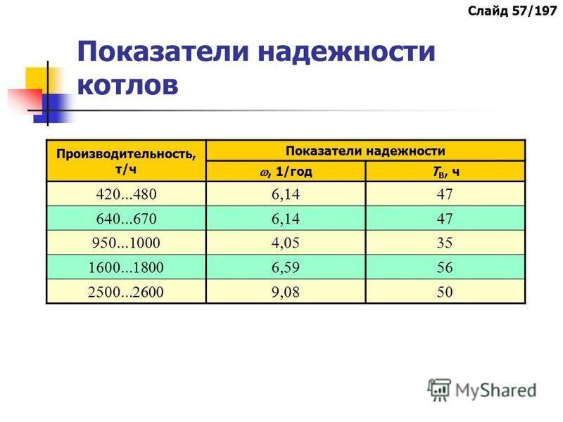 Показатели надежности котлов Производительность, т/ч Показатели надежности, 1/год Т В, ч Слайд 57/197