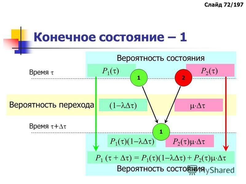 Вероятность перехода Вероятность состояния Р 1 ( )Р 2 ( ) (1 ) Р 1 ( )(1 ) Р 2 ( ) Конечное состояние – 1 1 1 2 Время Время + Р 1 ( + ) = Р 1 ( )(1 ) + Р 2 ( ) Слайд 72/197