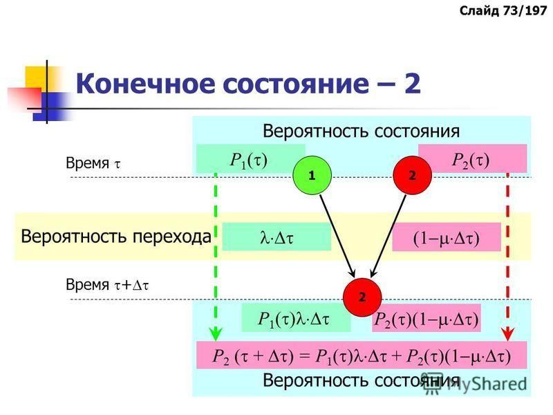 Вероятность перехода Вероятность состояния Р 1 ( )Р 2 ( ) (1 ) Р 1 ( ) Р 2 ( )(1 ) Конечное состояние – 2 1 2 2 Время Время + Р 2 ( + ) = Р 1 ( ) + Р 2 ( )(1 ) Слайд 73/197