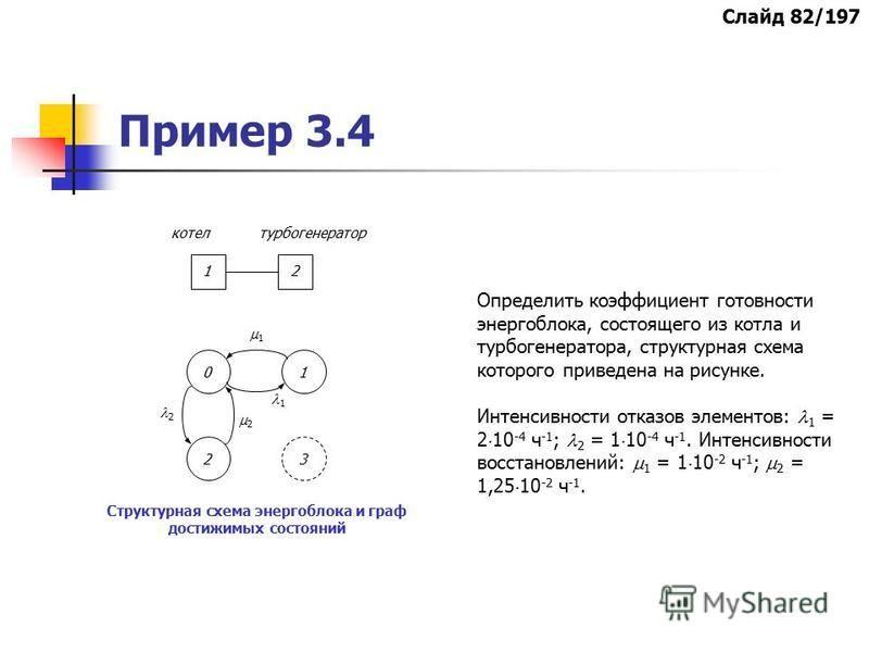 Пример 3.4 Структурная схема энергоблока и граф достижимых состояний Определить коэффициент готовности энергоблока, состоящего из котла и турбогенератора, структурная схема которого приведена на рисунке. Интенсивности отказов элементов: 1 = 2 10 -4 ч