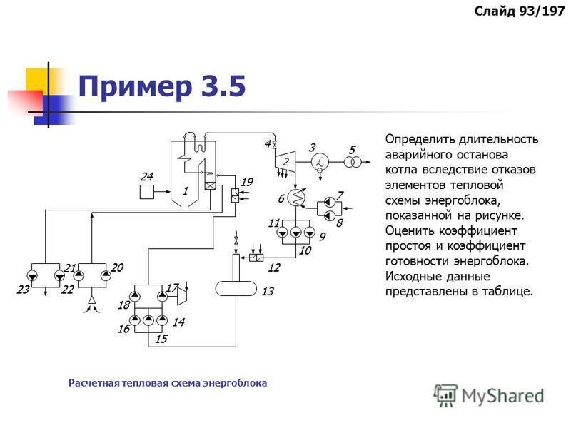 Пример 3.5 Расчетная тепловая схема энергоблока Определить длительность аварийного останова котла вследствие отказов элементов тепловой схемы энергоблока, показанной на рисунке. Оценить коэффициент простоя и коэффициент готовности энергоблока. Исходн