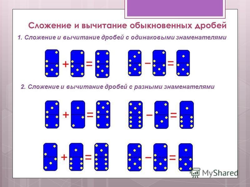 Сложение и вычитание обыкновенных дробей 1. Сложение и вычитание дробей с одинаковыми знаменателями 2. Сложение и вычитание дробей с разными знаменателями