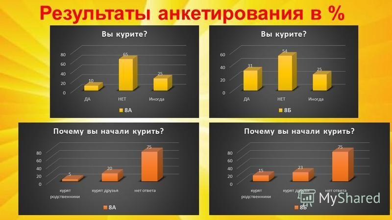 Результаты анкетирования в %