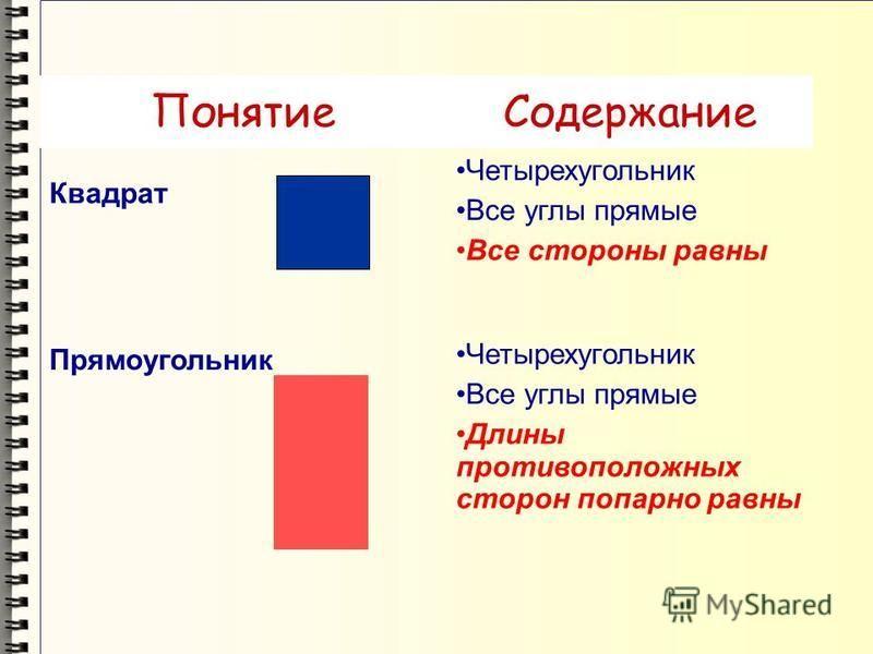 Понятие Содержание Квадрат Четырехугольник Все углы прямые Все стороны равны Прямоугольник Четырехугольник Все углы прямые Длины противоположных сторон попарно равны