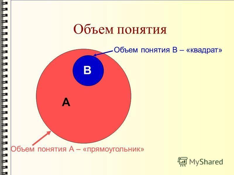 Объем понятия А В Объем понятия А – «прямоугольник» Объем понятия В – «квадрат»