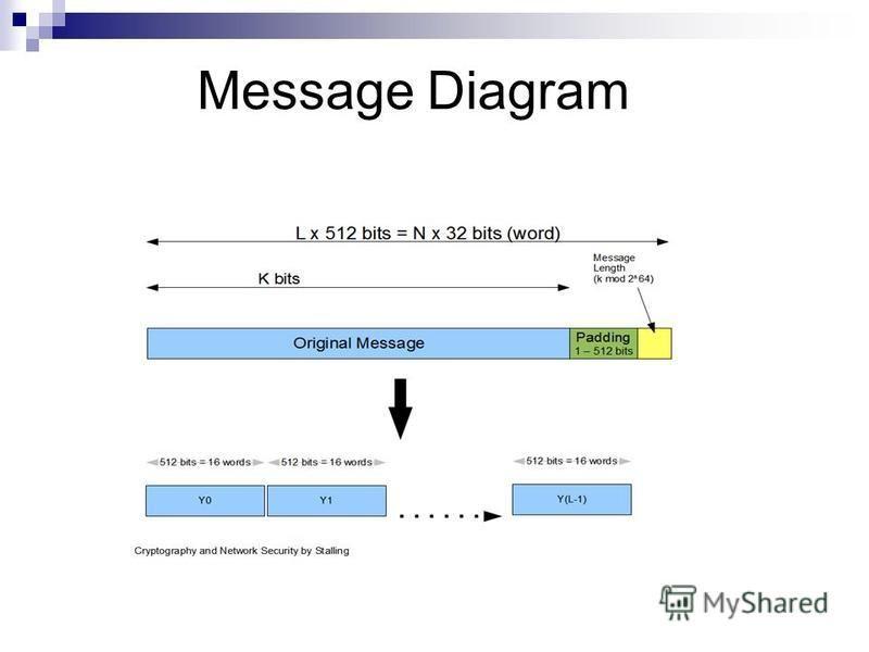 Message Diagram