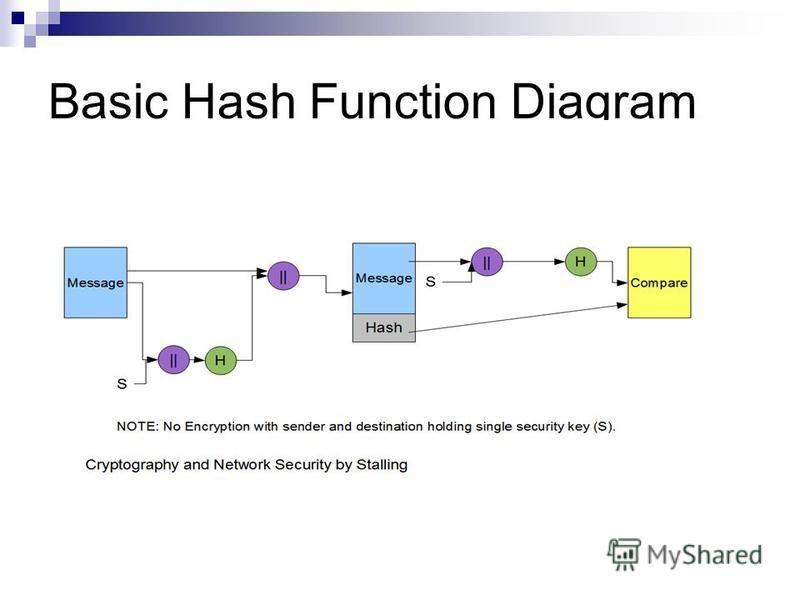 Basic Hash Function Diagram