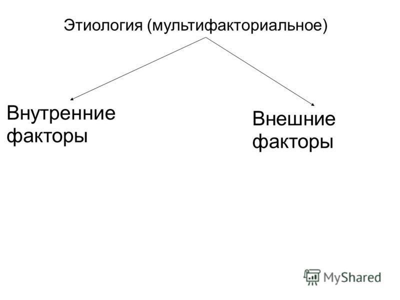 Этиология (мультифакториальное) Внутренние факторы Внешние факторы