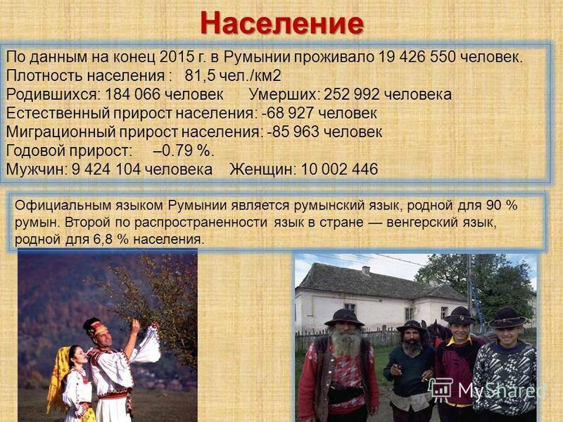 По данным на конец 2015 г. в Румынии проживало 19 426 550 человек. Плотность населения : 81,5 чел./км 2 Родившихся: 184 066 человек Умерших: 252 992 человека Естественный прирост населения: -68 927 человек Миграционный прирост населения: -85 963 чело
